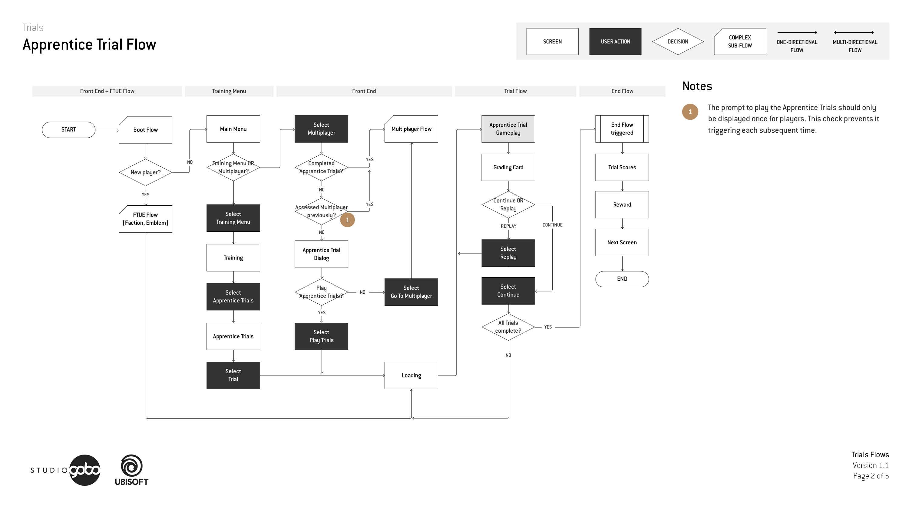 Trial flow